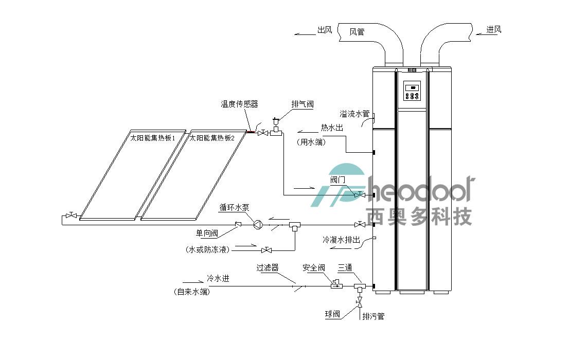 同时,确保太阳能循环系统管道内充满水(或防冻液),无空气残留,确保图片