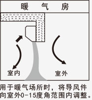 風幕機應用-暖氣房
