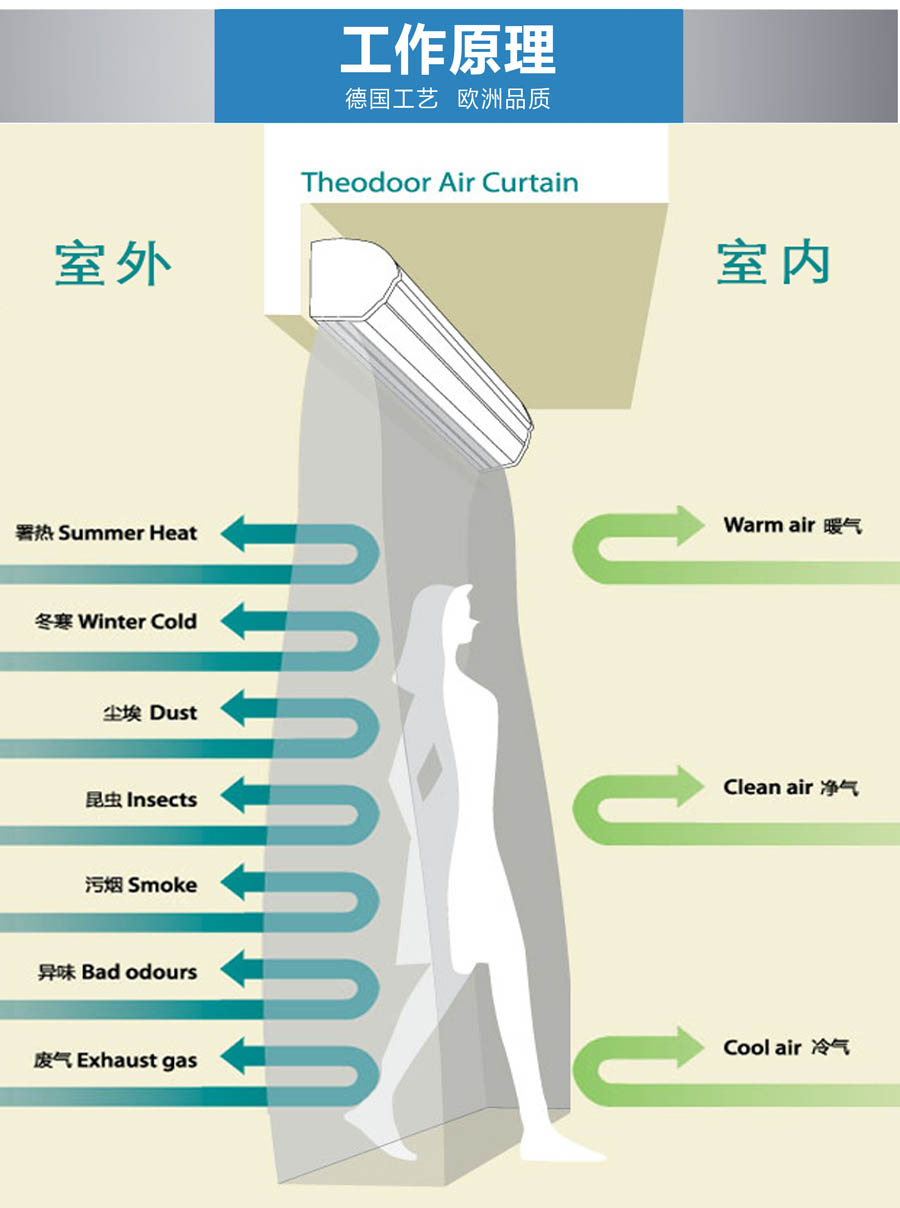 Principle of air curtain