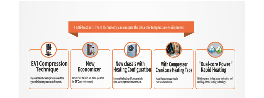 Low Temperature Heating Series Heat Pump T7-D
